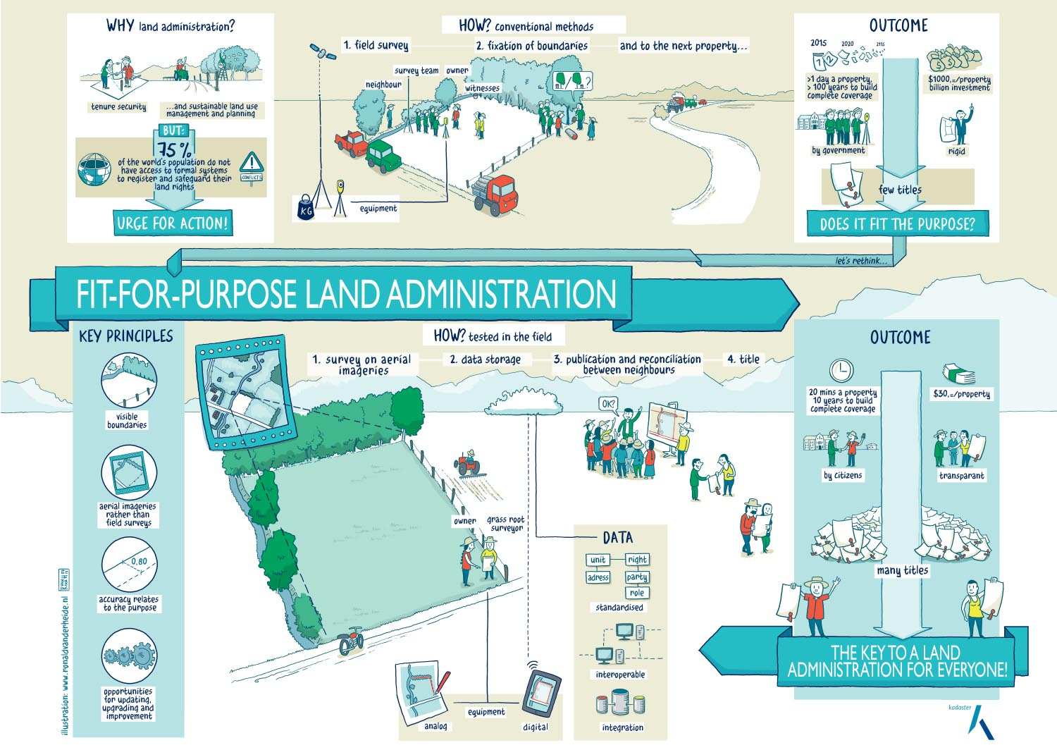Fit-for-purpose land administration. Ronald van der Heide is illustrator, infographic artist and graphic facilitator. Infographics on land administration. Theme's are sustainability, energy, fair trade, landscape