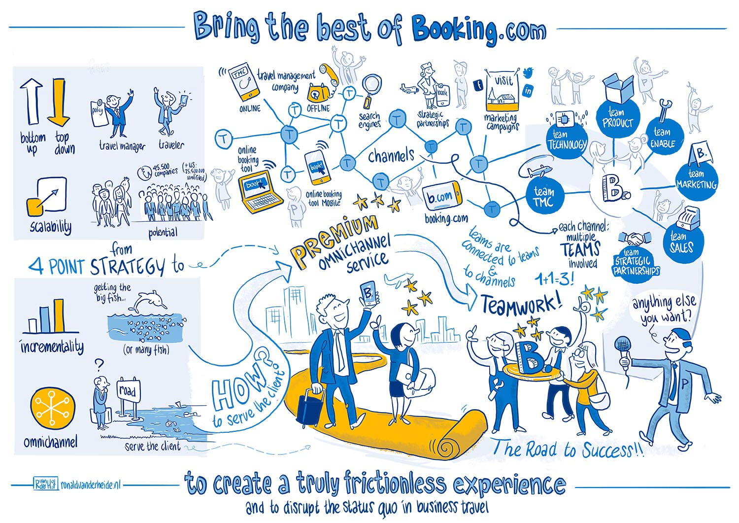 strategy booking.com business online cartooning live tekenen brainstorm sketch notes