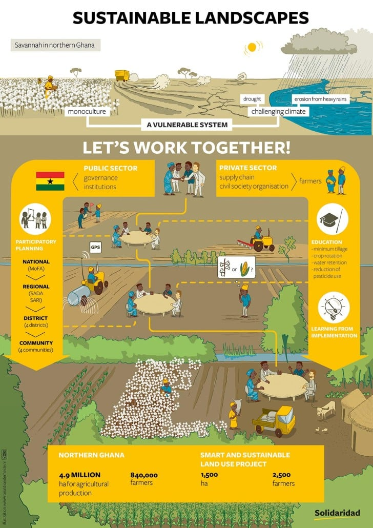 infographics sustainability landscapes cotton textiles crops Africa Ghana hand drawn conference Solidaridad climate smart agriculture water drought communities